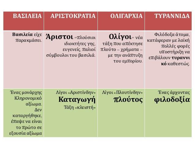 ▲ Πηγή:http://museduc.gr/docs/Istoria/A/LAI_K3K4.pdf