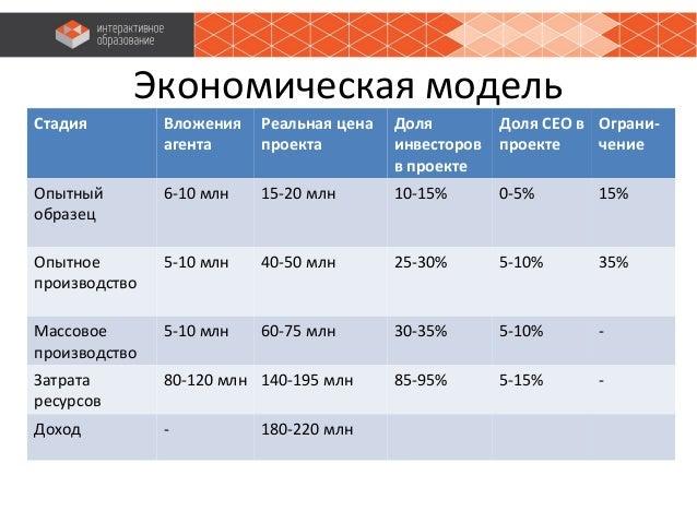 Экономическая модель Стадия Вложения агента Реальная цена проекта Доля инвесторов в проекте Доля СЕО в проекте Ограни- чен...