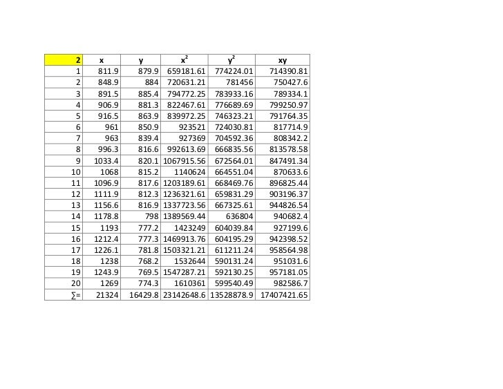 2    x         y           x2         y2         xy 1    811.9     879.9    659181.61 774224.01    714390.81 2    848.9   ...