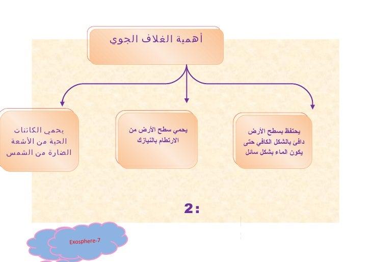 خارطة ذهنية أهمية الغلاف الجوي مروة عمر ش2