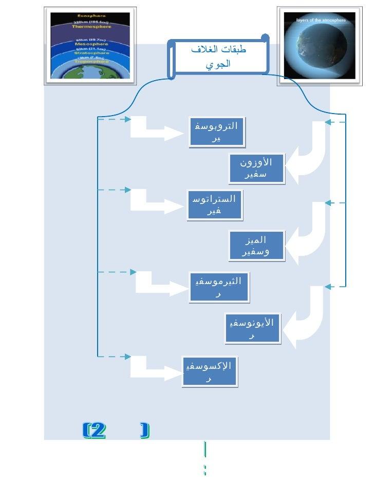 خارطة ذهنية طبقات الغلاف الجوي علياء طحان ش2
