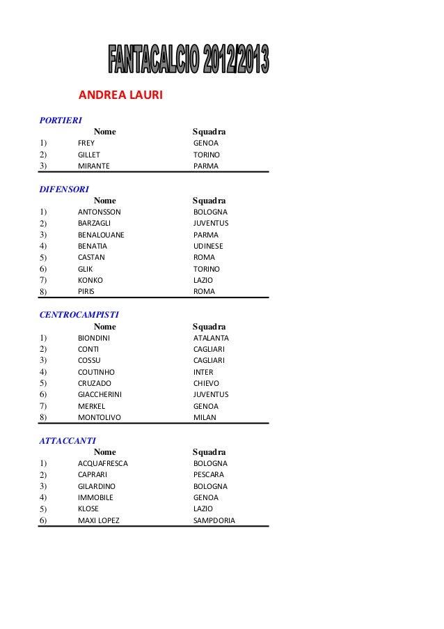 ANDREA LAURIPORTIERI            Nome       Squadra1)     FREY            GENOA2)     GILLET          TORINO3)     MIRANTE ...