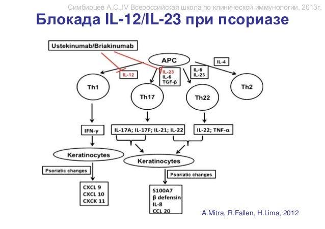 Псориаз - лечение антицитокиновая терапия