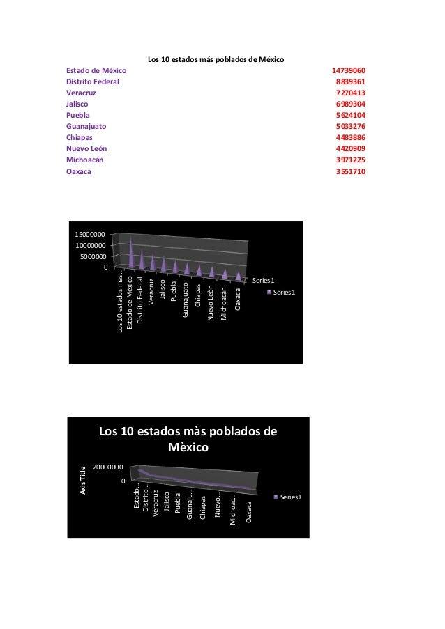 Los 10 estados más poblados de MéxicoEstado de México                                                                     ...