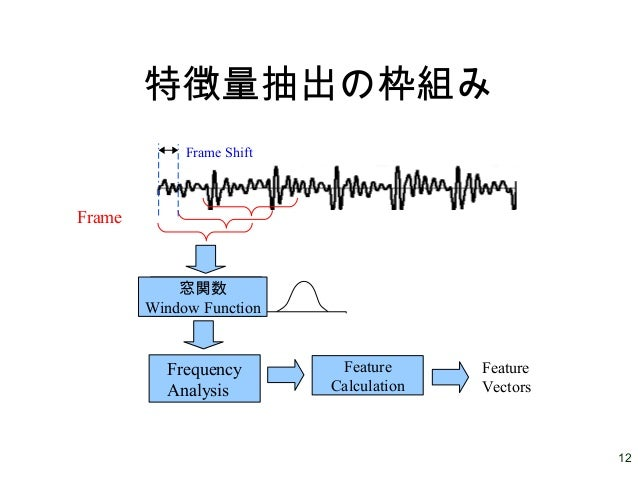 12 特徴量抽出の枠組み Frame 窓関数 Frequency Analysis 窓関数 Window Function Feature Calculation Feature Vectors Frame Shift