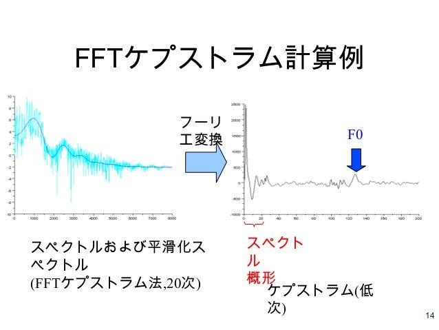 14 FFTケプストラム計算例 スペクトルおよび平滑化ス ペクトル (FFTケプストラム法,20次) ケプストラム(低 次) スペクト ル 概形 F0 フーリ エ変換