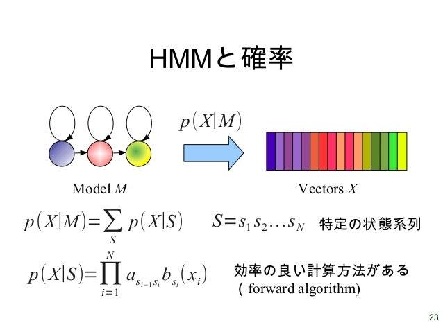 23 HMMと確率 Model M Vectors X p(X∣M) p(X∣M)=∑ S p(X∣S) S=s1 s2…sN 特定の状態系列 p(X∣S)=∏ i=1 N asi−1 si bsi (xi) 効率の良い計算方法がある (for...