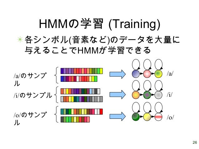 26 HMMの学習 (Training) 各シンボル(音素など)のデータを大量に 与えることでHMMが学習できる /a/ /i/ /o/ /a/のサンプ ル /i/のサンプル /o/のサンプ ル