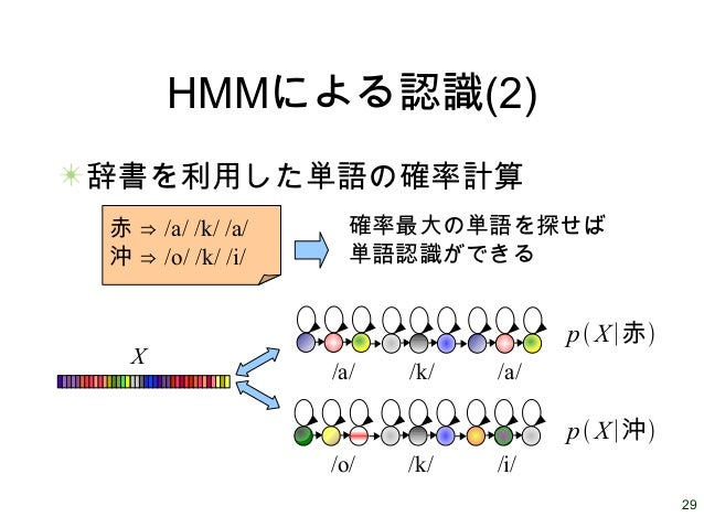 29 HMMによる認識(2) 辞書を利用した単語の確率計算 /a/ /a//k/ /o/ /i//k/ X 赤 ⇒ /a/ /k/ /a/ 沖 ⇒ /o/ /k/ /i/ p X∣赤 p X∣沖 確率最大の単語を探せば 単語認識ができる