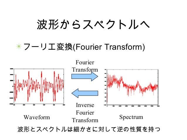 波形からスペクトルへ フーリエ変換(Fourier Transform) Waveform Spectrum Fourier Transform Inverse Fourier Transform 波形とスペクトルは細かさに対して逆の性質を持つ