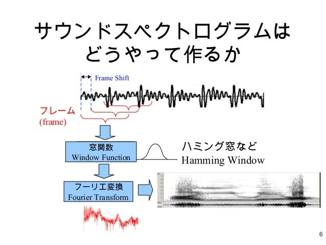 6 サウンドスペクトログラムは どうやって作るか フレーム (frame) 窓関数 フーリエ変換 Fourier Transform 窓関数 Window Function Frame Shift ハミング窓など Hamming Window