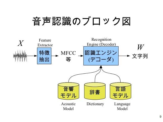 9 音声認識のブロック図 特徴 抽出 MFCC 等 認識エンジン (デコーダ) 音響 モデル 辞書 言語 モデル 文字列 X W Feature Extractor Recognition Engine (Decoder) Acoustic M...