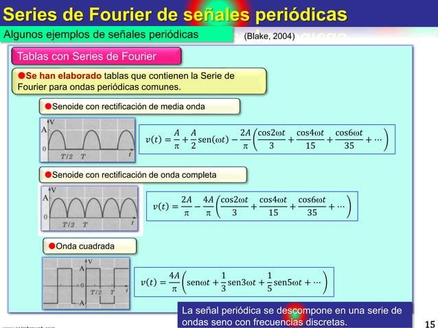 Series de Fourier de señales periódicas 15 Algunos ejemplos de señales periódicas 𝑣 𝑡 = 𝐴  + 𝐴 2 sen 𝑡 − 2𝐴  cos2𝑡 3 +...