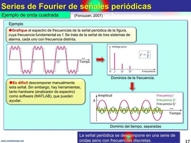 Series de Fourier de señales periódicas 17 Ejemplo de onda cuadrada Dominio del tiempo, separadas www.coimbraweb.com (Foro...