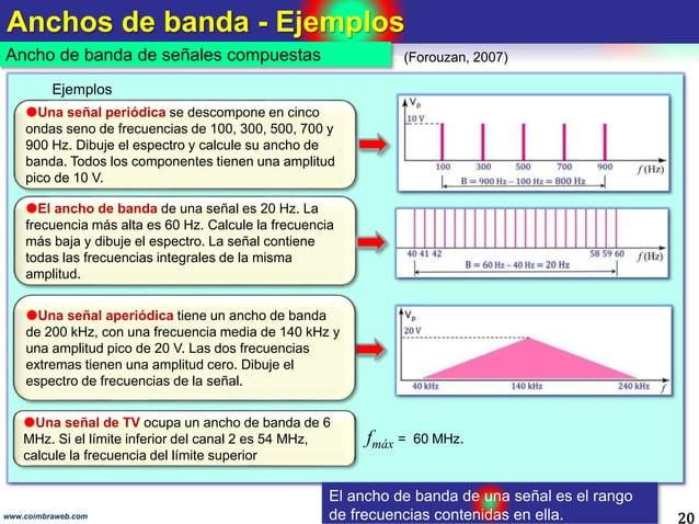Anchos de banda - Ejemplos 20 Ancho de banda de señales compuestas www.coimbraweb.com (Forouzan, 2007) fmáx = 60 MHz. Una...