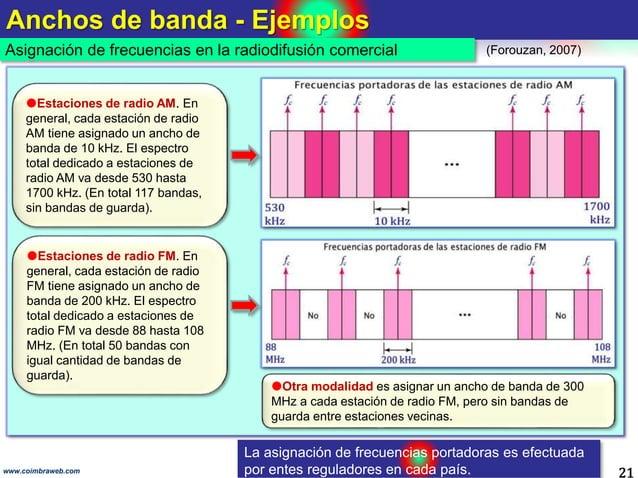 Anchos de banda - Ejemplos 21 Asignación de frecuencias en la radiodifusión comercial www.coimbraweb.com (Forouzan, 2007) ...