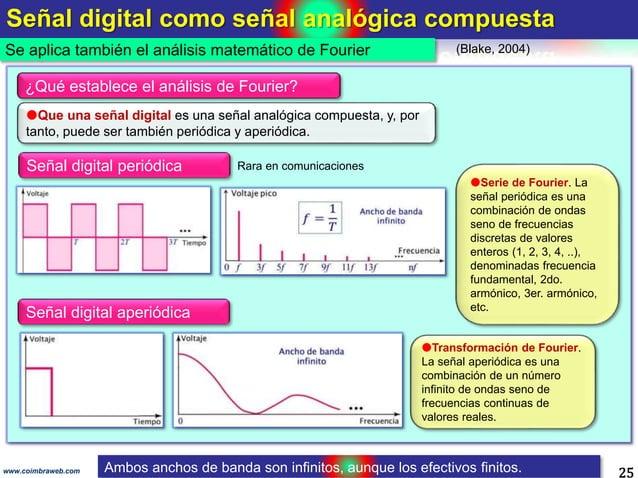 Señal digital como señal analógica compuesta 25 Se aplica también el análisis matemático de Fourier www.coimbraweb.com (Bl...