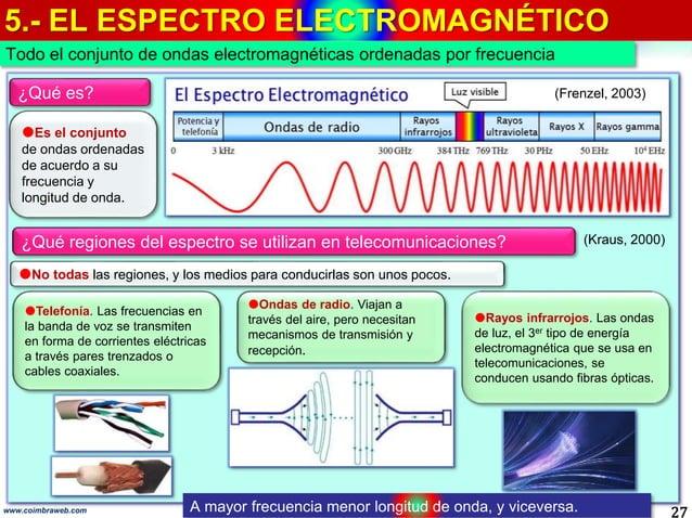 5.- EL ESPECTRO ELECTROMAGNÉTICO 27 Todo el conjunto de ondas electromagnéticas ordenadas por frecuencia www.coimbraweb.co...