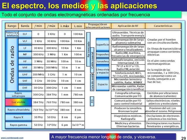 El espectro, los medios y las aplicaciones 29 Todo el conjunto de ondas electromagnéticas ordenadas por frecuencia www.coi...