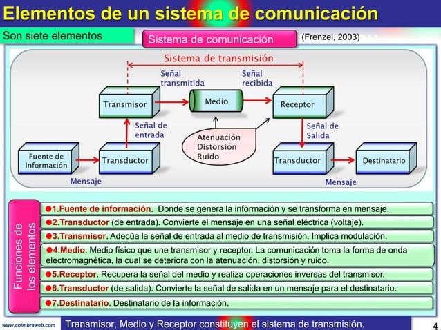 Elementos de un sistema de comunicación 4www.coimbraweb.com Son siete elementos Sistema de comunicación 1.Fuente de infor...