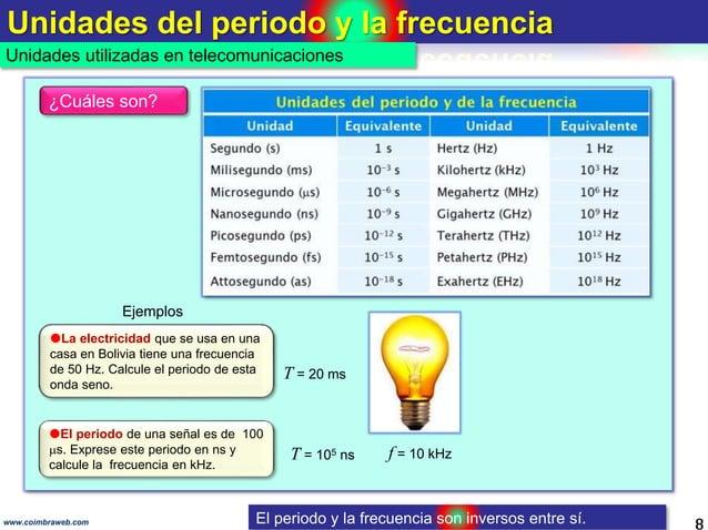 Unidades del periodo y la frecuencia 8www.coimbraweb.com Unidades utilizadas en telecomunicaciones ¿Cuáles son? La electr...