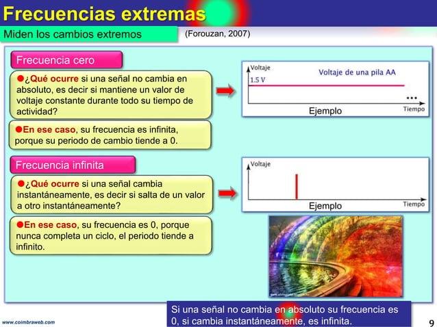 Frecuencias extremas 9 Miden los cambios extremos www.coimbraweb.com (Forouzan, 2007) Frecuencia cero ¿Qué ocurre si una ...