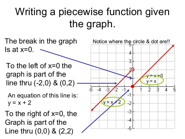 worksheet 1.8 homework piecewise functions