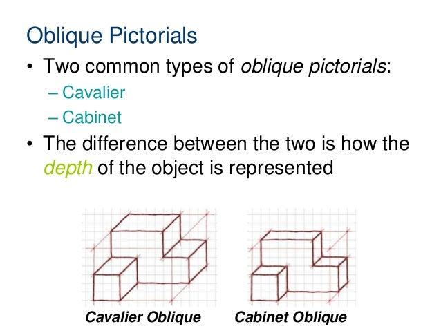 2.1.a isometric obliquepictorials