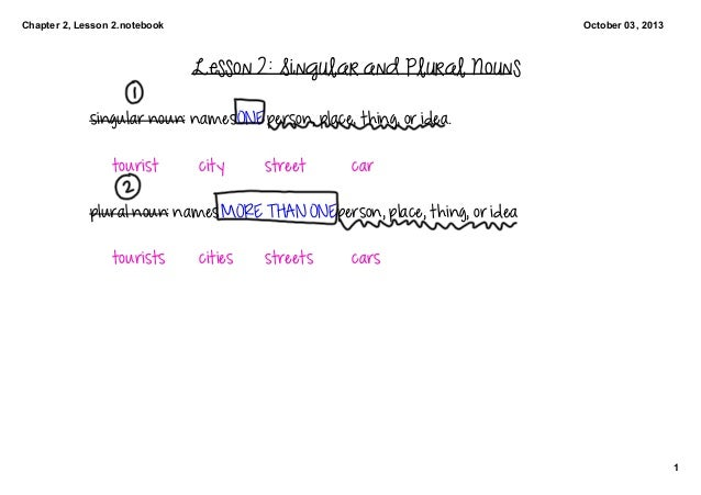Chapter 2, Lesson 2.notebook 1 October 03, 2013 Lesson 2: Singular and Plural Nouns singular noun: names ONE person, place...