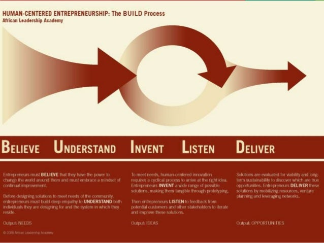 BUILD Process: Understand Before designing solutions to MEET NEEDS of the community entrepreneurs must build deep empathy ...