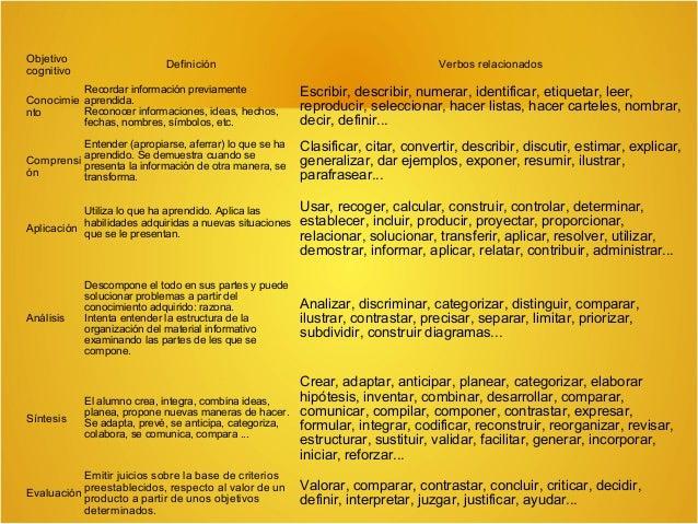 Tabla de verbos para la elaboración de objetivos del dominio Psicomotriz  Automatización Precisión  Manipulación Imitación...