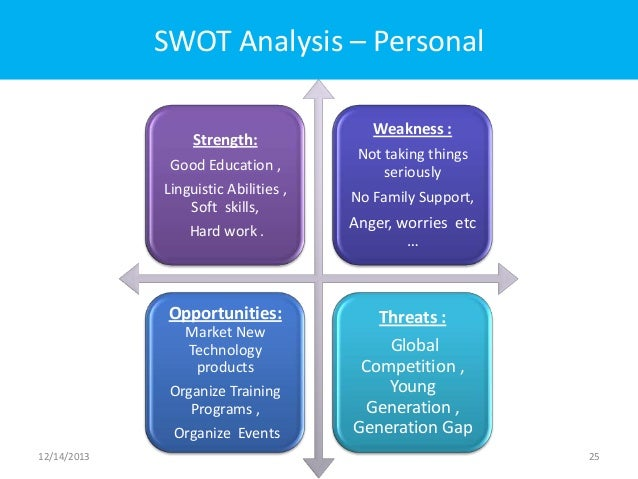 personal leadership skills analysis Free personal leadership swot analysis pdf template  a personal skills swot analysis example will help one to understand how far he is eligible for a particular.
