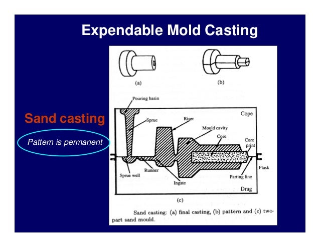 Expendable Mold Casting  Sand casting Pattern is permanent