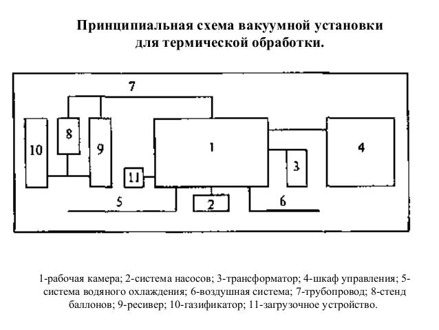 Принципиальная схема вакуумной установки для термической обработки.  1-рабочая камера; 2-система насосов; 3-трансформатор;...