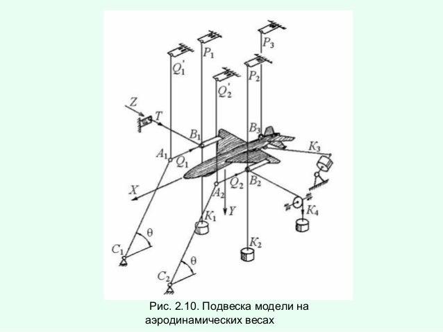 Рис. 2.10. Подвеска модели на аэродинамических весах