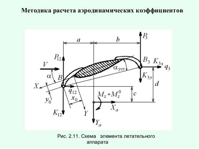 Методика расчета аэродинамических коэффициентов  Рис. 2.11. Схема элемента летательного аппарата