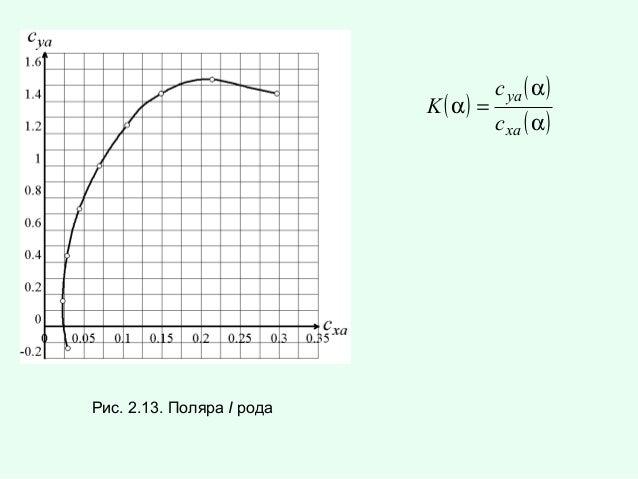 K ( α) =  Рис. 2.13. Поляра I рода  c ya ( α ) c xa ( α )