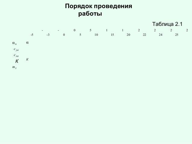 Порядок проведения работы Таблица 2.1 -5  αл  α  c ya c xa  К mz  К  -3  0 0  5 5  1 10  1 15  2 20  2 22  2 24  2 25