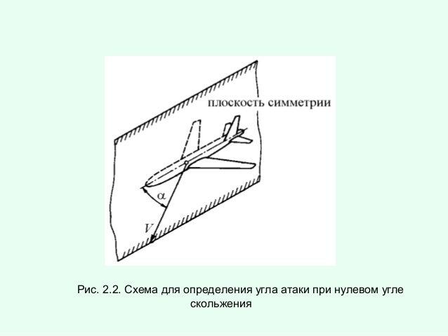 Рис. 2.2. Схема для определения угла атаки при нулевом угле скольжения