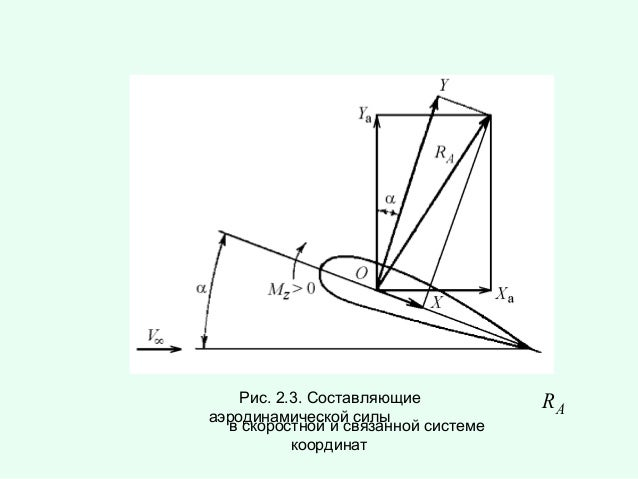 Рис. 2.3. Составляющие аэродинамической силы в скоростной и связанной системе координат  RA