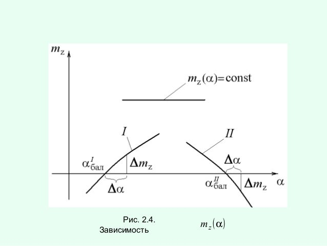 Рис. 2.4. Зависимость  mz ( α)