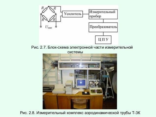 Рис. 2.7. Блок-схема электронной части измерительной системы  Рис. 2.8. Измерительный комплекс аэродинамической трубы Т-3К