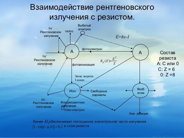 Взаимодействие рентгеновского излучения с резистом. hv' Рентгеновское излучение  Выбитый электрон  тепло  E=hv-I фотоэлект...