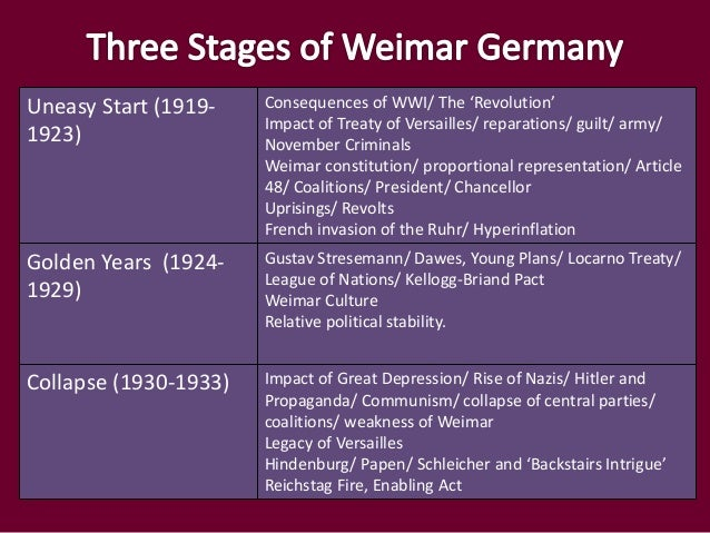 the weimar republic and its political stability through the golden age (by twice restructuring its debt through the dawes plan  422 political turmoil 43 golden era  the term republik von weimar (republic of weimar).