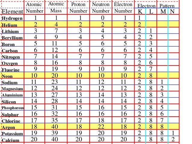 2 1 2a Atomic Structure Table And Octet Rule