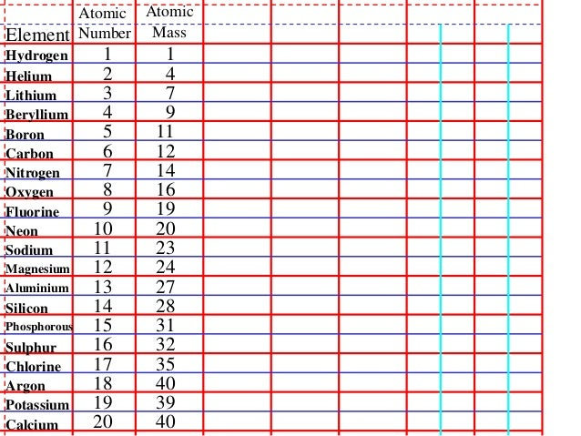 how to find electron configuration through atomic number