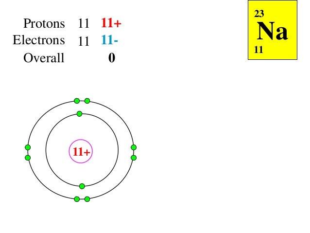 2 2 1 Ionic Bonding Form V  1