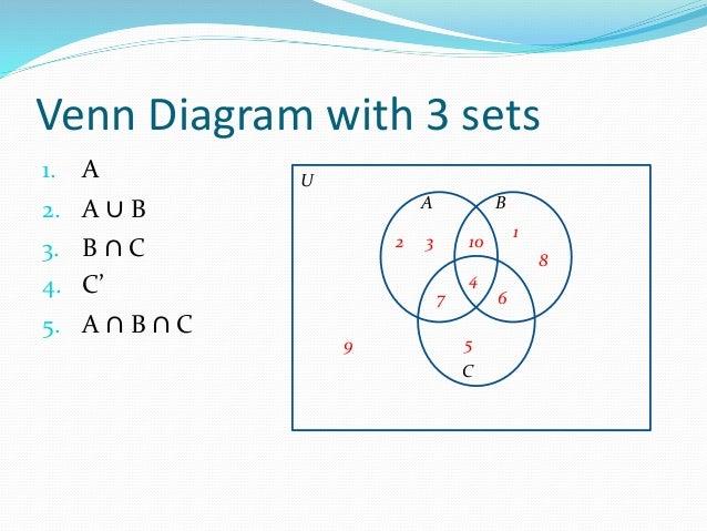 Operations On Sets And Venn Diagram Demirediffusion