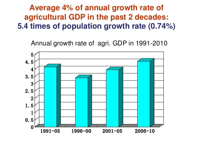 economy of pakistan from 1990 2010 Find out about current and projected economic growth in pakistan and compare the data with other developing countries in south asia.