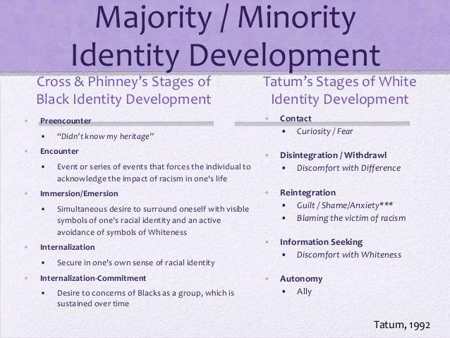 minority identity definition